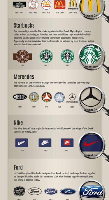 evolucion-logotipos-urban-comunicacion